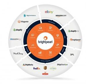 Brightpearl Partner Ireland